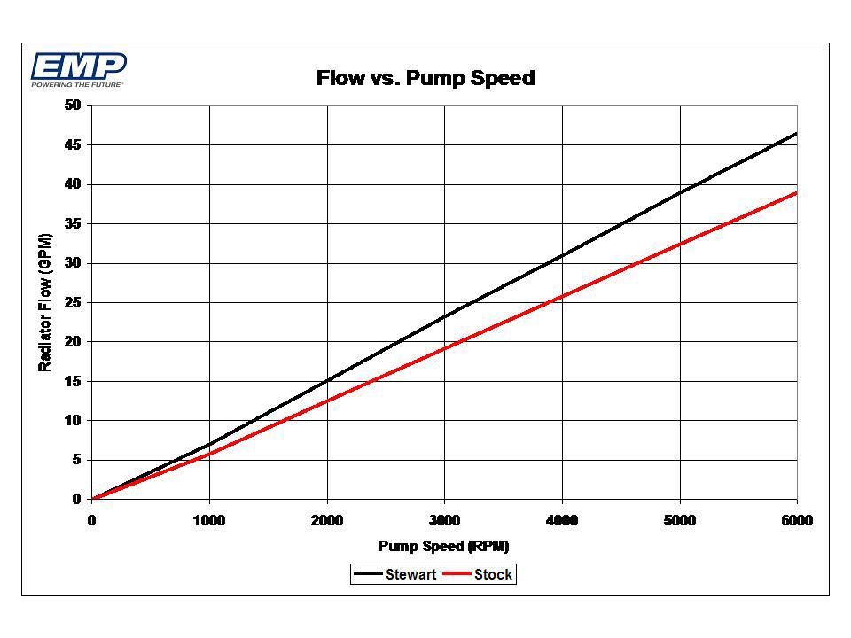 Bmw High Performance Water Pump Stewart Components Inc